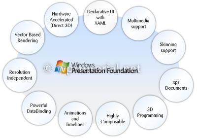 Основные возможности WPF